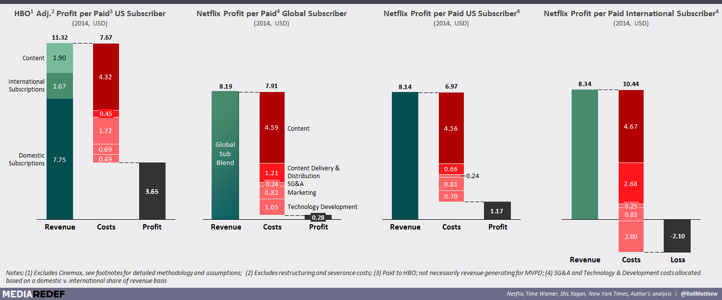 REDEF ORIGINAL: The State and Future of Netflix v  HBO in 2015