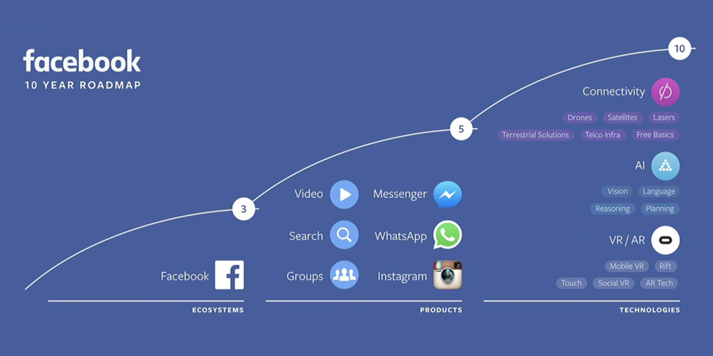 facebook-10year-roadmap